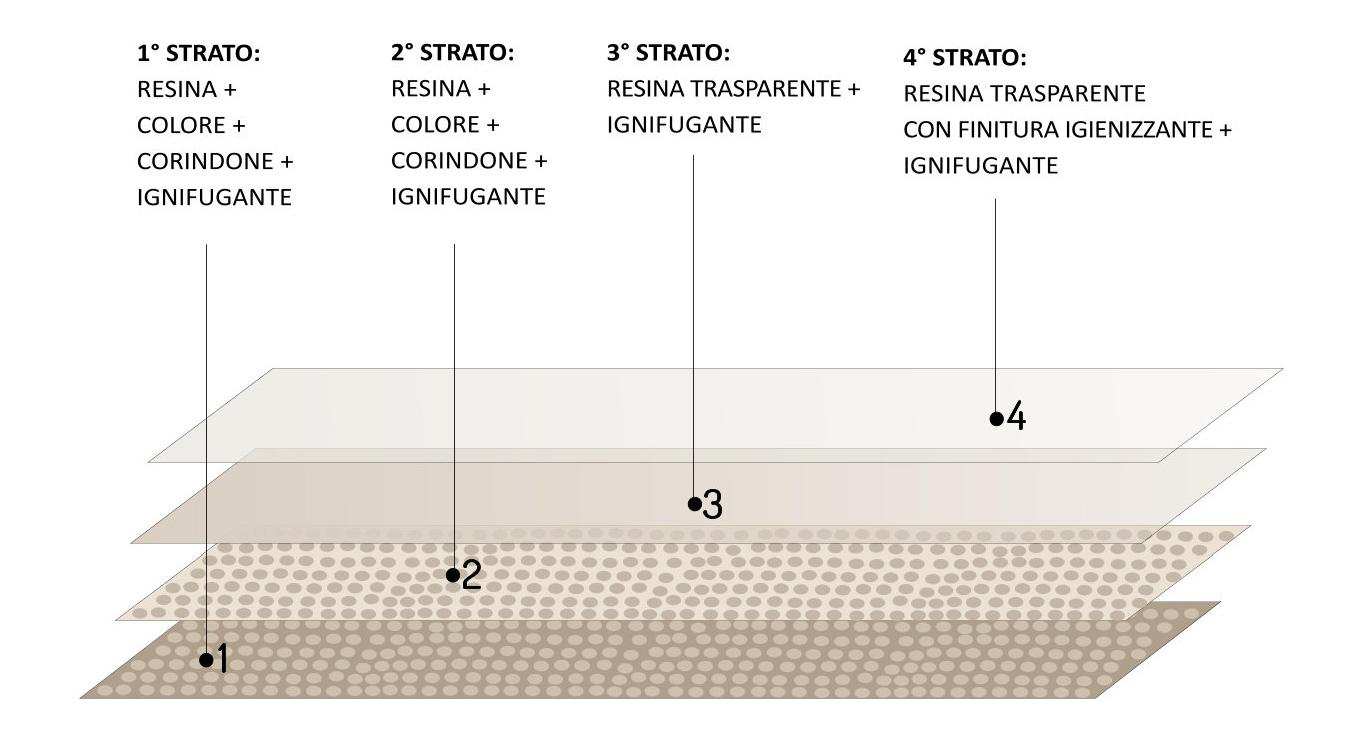legnoresina-4-strati